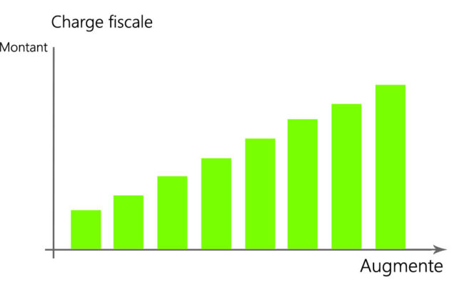 Graphique charge fiscale direct1