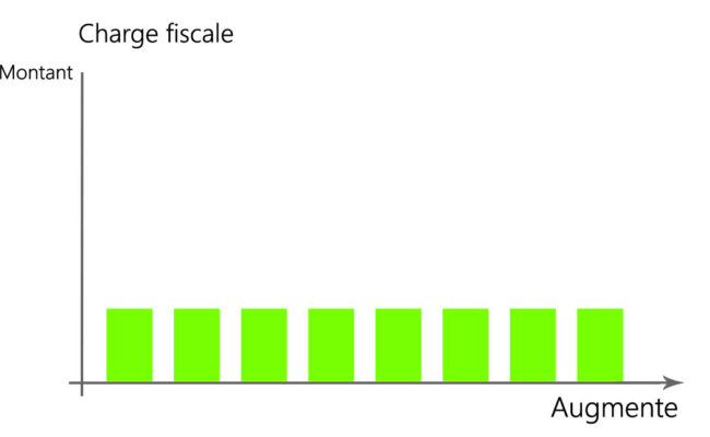Graphique charge fiscale indirect